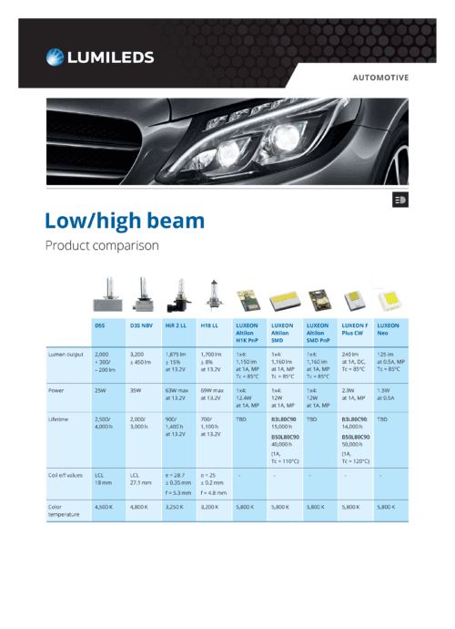 Low/High Beam Product Comparison